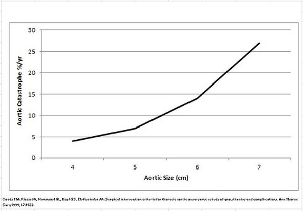 Likelihood of aortic catastrophe by aortic size